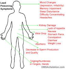 mercury poisoning'