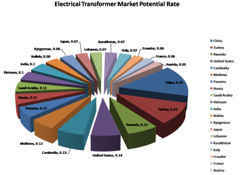 Top 20 highest potential electrical transformer markets in t'