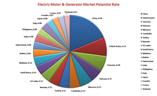 Top 20 highest potential electric motor and generator market'