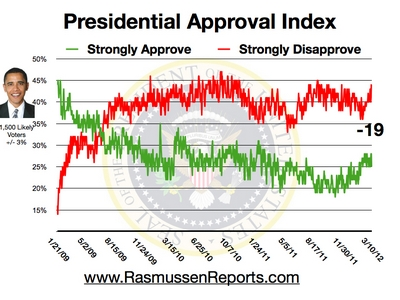 Obama Approval Rating New Low'
