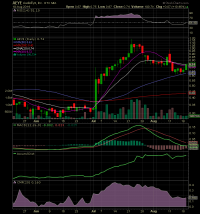AudioEye Inc Chart