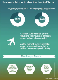 Business Jets as Status Symbol in China