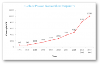 Year on Year Growth Nuclear Power Generation Capacity India