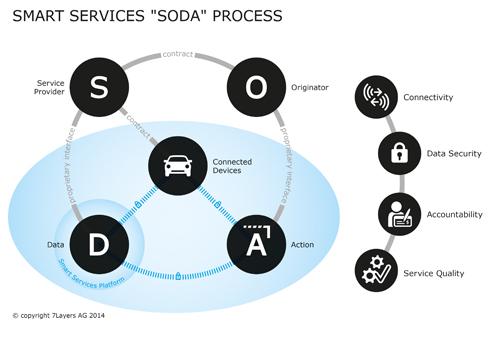 SODA graphic'