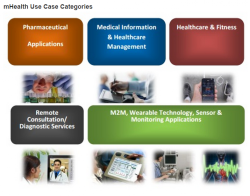 mHealth Use Case Categories'