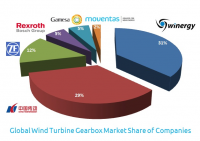 Global Wind Turbine Gearbox Market Share of Companies