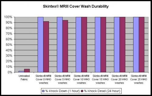 Skintex MRIII Cover'