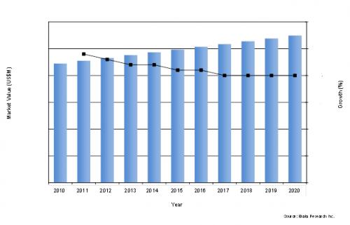 Collagen Dressing Market, U.S. 2010 - 2020'
