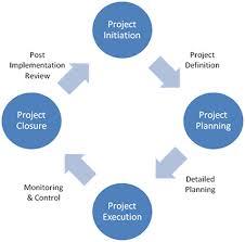 project management'