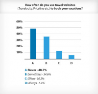 Travel Website Survey Graph