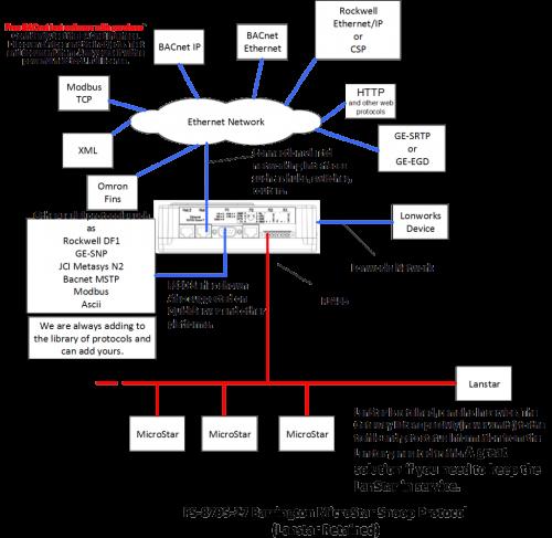 Barrington MicroStar Snoop Protocol (LanStar Retained)'
