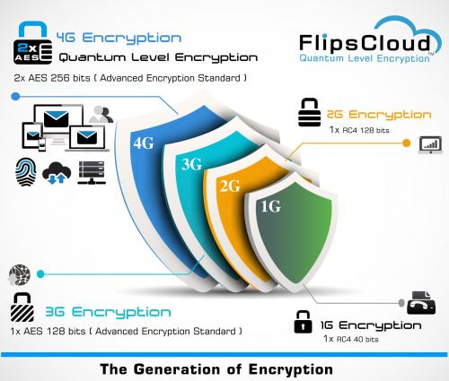 encryption generation'
