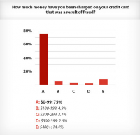 Money Charged Graph