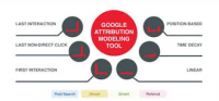 Google attribution model