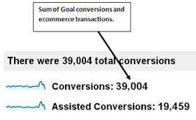 lead conversion'