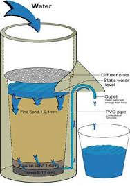 water filtration'