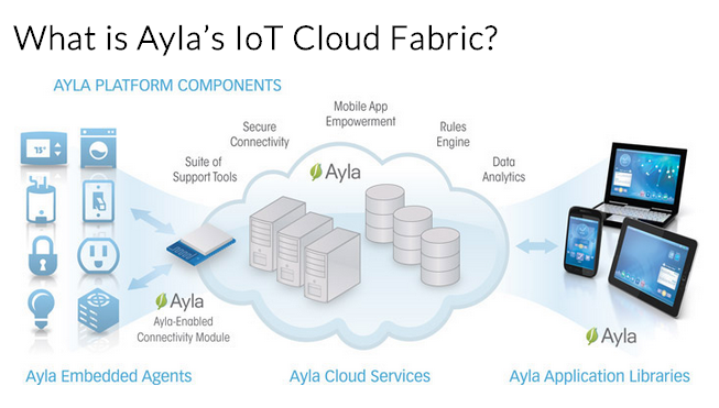 What is Ayla's Cloud Fabric?