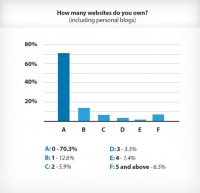Google Survey Graph