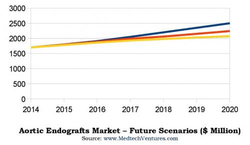 Aortic Endografts Market - Vision 2020'