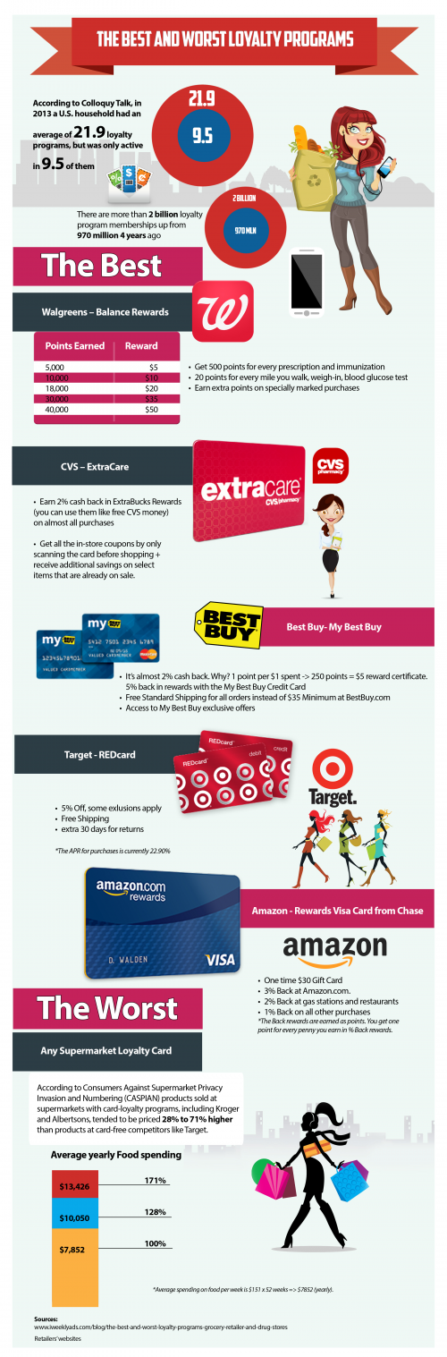 the Best and Worst Loyalty Programs'