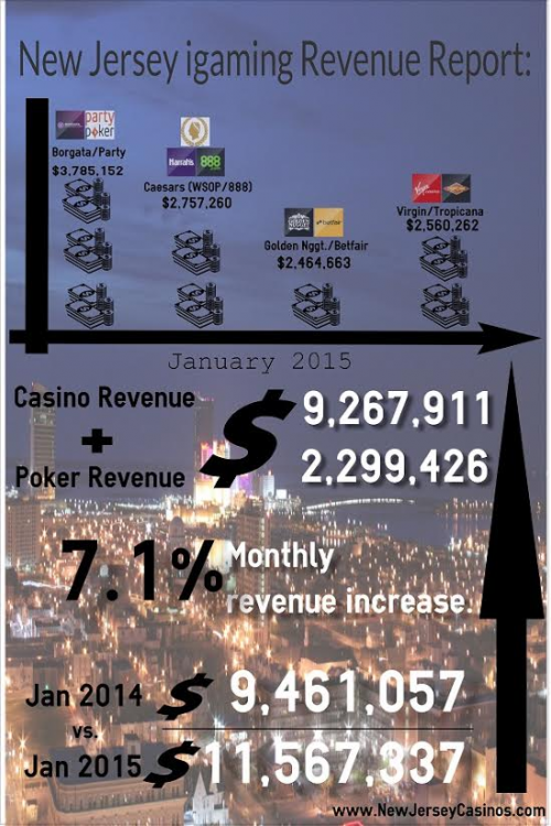 New Jersey igaming Revenue Report: January 2015'