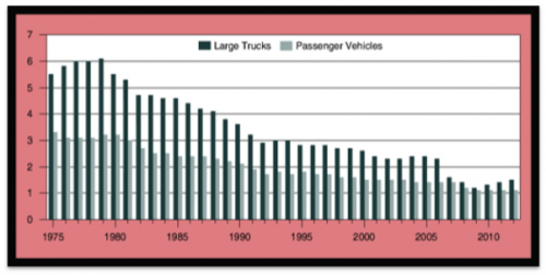 Accidents by Vehicle Type'