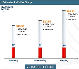 battery comparison of V2 Cigs'