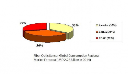 Fiber Optic Sensor Global Consumption Regional Market Foreca'