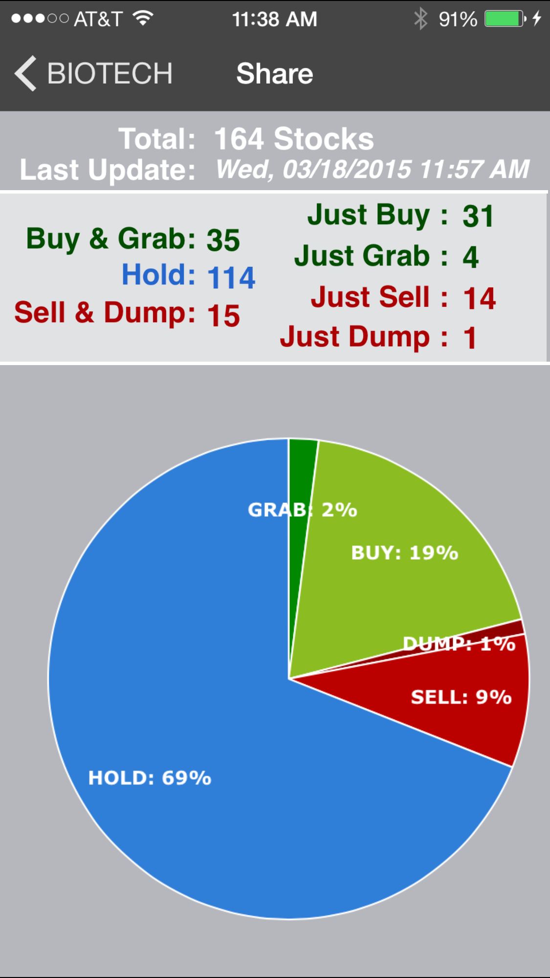 Screen from StockRing iPhone App Buy-Sell-Hold Stocks