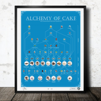 ALCHEMY OF CAKE: Illustrated Diagram of Famous Cake Recipes