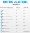 addtabz versus adderall'