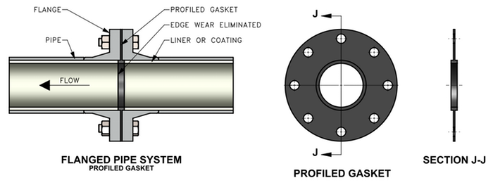 Profiled Wear Resistant Gasket