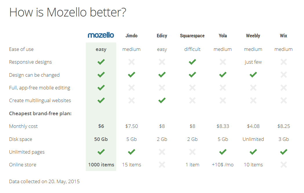 Mozello vs competitors