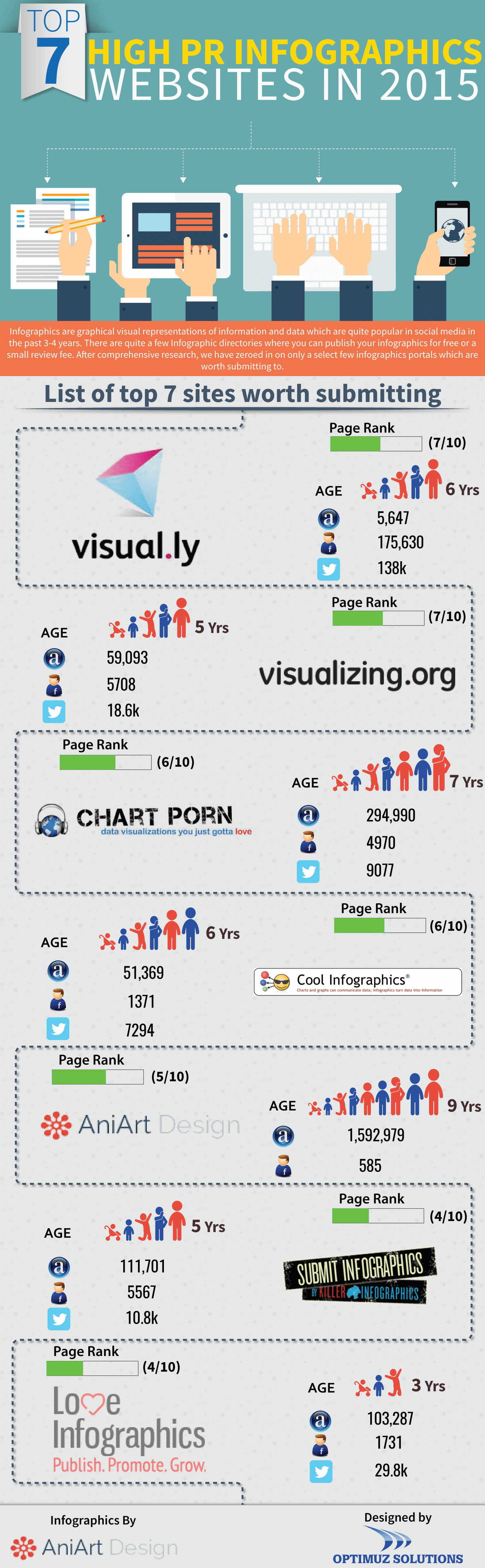 Top 7 Infographics websites in 2015