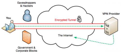VPN Streamer'