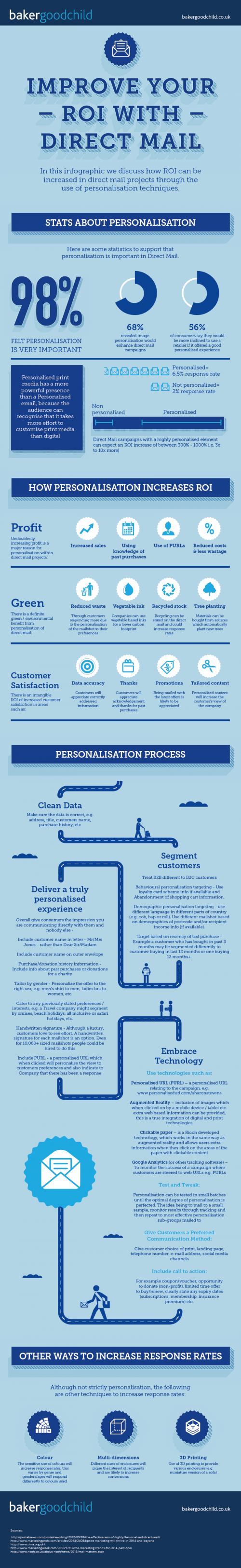 Improve ROI with Direct Mail Personalisation infographic'