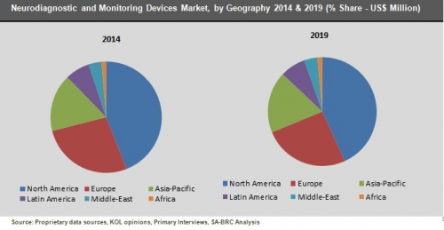 Neurodiagnostic and Monitoring Devices Market by Geography'