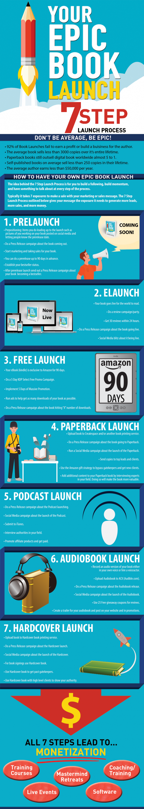 Epic Book Launch 7 Step Infographic'