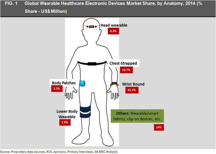 Global Wearable Healthcare Electronic Devices Market.