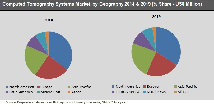 Computed Tomography Systems Market Share, by Geography