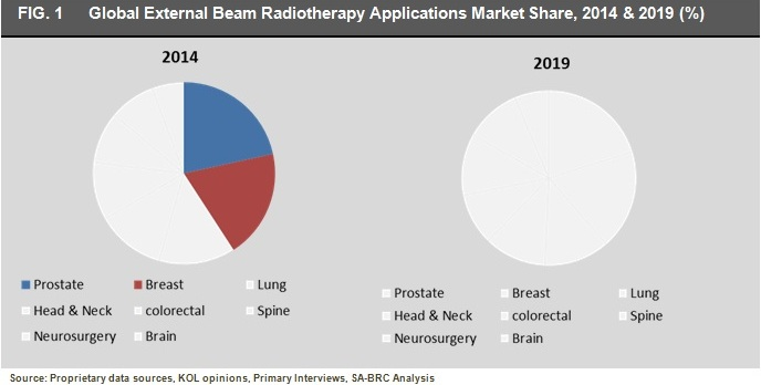 Global External Beam Radiotherapy Applications Market.