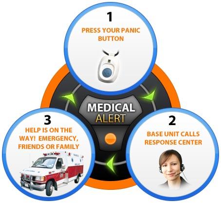 medical alert'