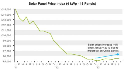 solar panel price index'
