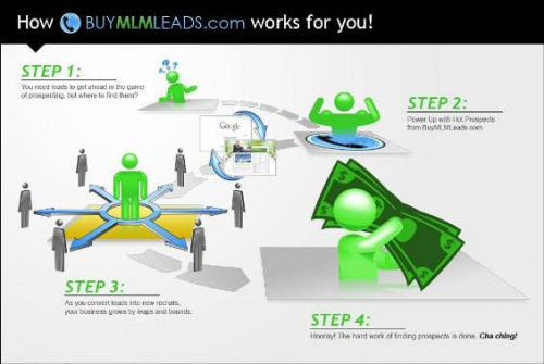 Buy MLM Leads - Overview'