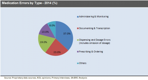 Medication Errors by Type - 2014 (% Share)'
