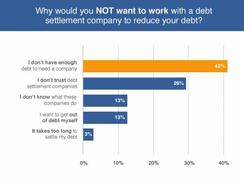 Debt Settlement Survey'