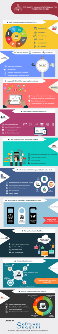 Hotel Management Software Infographic - SoftwareSuggest