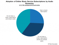 Digital Audio for the Connected Consumer