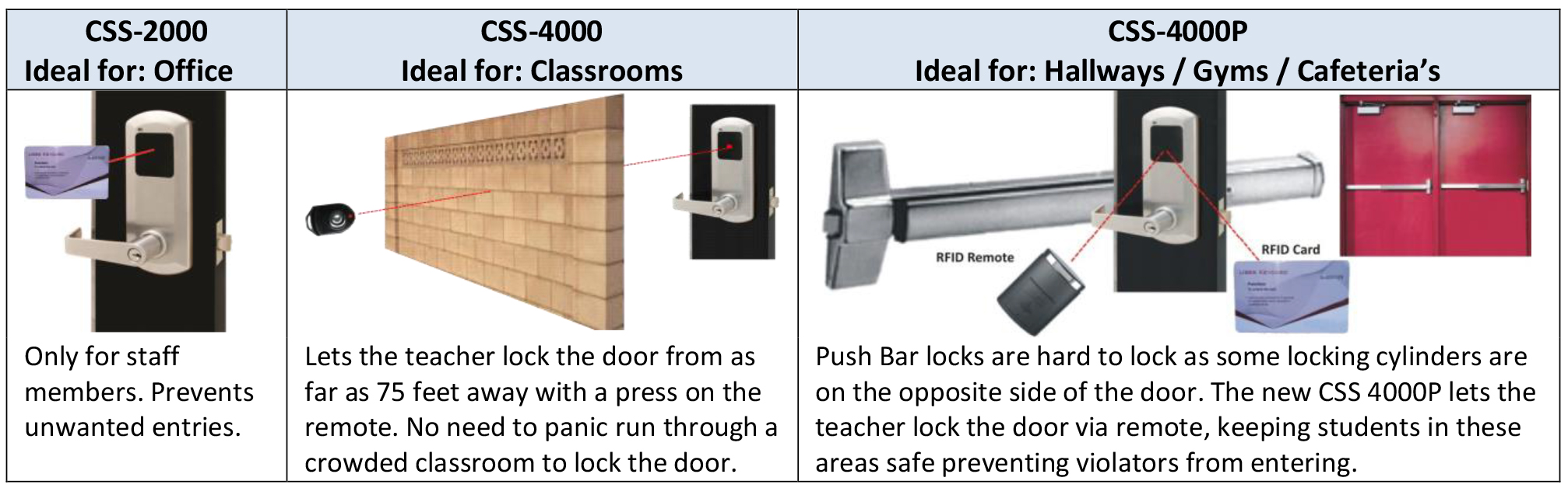 RFID Remote Control School Door Locks