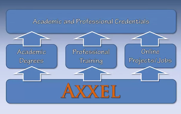 Axxel - You Have  a Choice